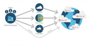 Cisco et Microsoft se rapprochent pour accélérer Azure et Office 365
