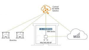 Juniper facilite la gestion des réseaux câblés, sans fil et multicloud
