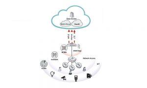 Pour réussir, le SD-Branch a besoin d'une forte intégration avec le WiFi