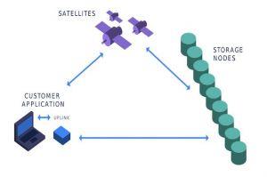 Storj Labs dévoile les tarifs de son service de stockage décentralisé basé sur la blockchain