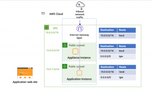 Cisco accroît son intégration avec le cloud hybride d'AWS