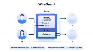 L'avenir du VPN passe par WireGuard