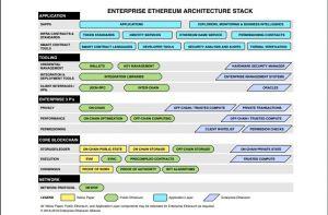 L'EEA ouvre une sandbox pour le développement et la collaboration blockchain