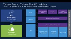VMware engagé dans une refonte majeure de ses principales familles de produits