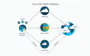 Cisco met en garde contre 5 failles de sécurité SD-WAN