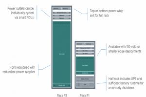 VMware et Dell montent en charge avec leur solution cloud hybride