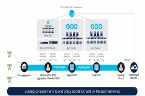 Cisco renforce ACI pour Amazon, l'intégration Microsoft et la gestion multicloud