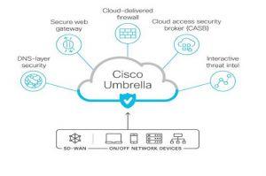 Cisco s'engage à soutenir la technologie de service d'accès sécurisé edge (SASE)