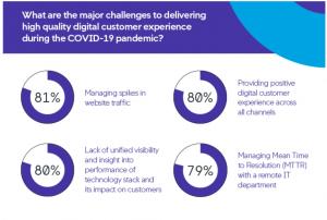 Comment les priorités en matière IT évoluent pendant la crise Covid-19