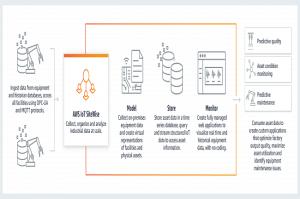 Disponibilité générale en Europe pour le service IoT SiteWise d'AWS