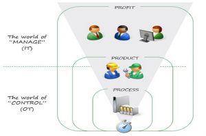 Réconcilier réseaux IT et OT