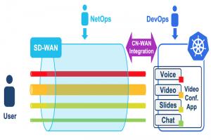 Le code open-source de Cisco améliore les performances des apps Kubernetes sur le SD-WAN