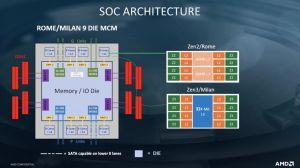 Les puces AMD Epyc Milan s'annoncent prometteuses