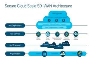 Cisco ajoute au SD-WAN des options de connectivité avec AWS et Azure