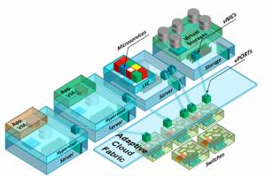 Pluribus augmente les capacités de support des réseaux de datacenter multi-fournisseurs