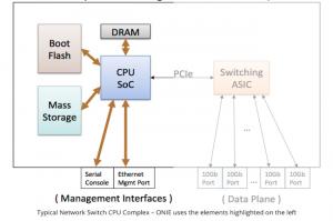 SONiC, une distribution Linux taillée pour le réseau