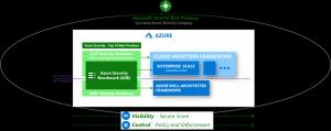 Tout savoir sur Azure Security Benchmark v2