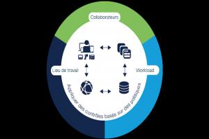 Cisco renforce et simplifie son portefeuille Zero Trust