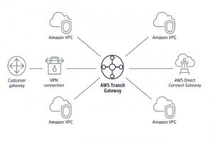 AWS améliore la connectivité SD-WAN-to-cloud avec Cisco, Aruba,Aristaet d'autres