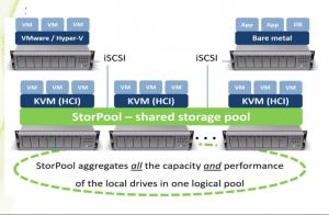 StorPool pousse les performances flash sur Infiniband, RDMA et Ethernet