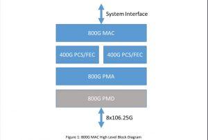 Les équipementiers se concertent sur l'Ethernet 800 GbE et plus