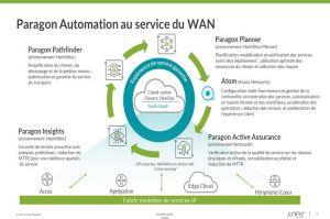 Une suite logicielle pour cibler l'automatisation du WAN chez Juniper