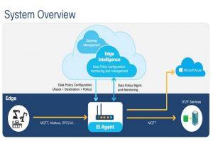 Cisco apporte ses logiciels et  services IoT à AWS