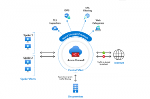 Microsoft livre une preview de son offre Azure Firewall