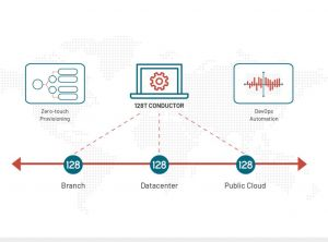 Juniper intègre le SD-WAN de 128 Technology à sa plate-forme IA Mist