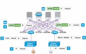 Cisco lance une alerte au sujet de trois failles critiques dans ACI et NS-OX