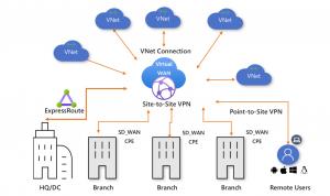 Azure renforce les passerelles avec Aruba, Cisco et VMware