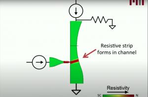 Un commutateur cryotron pour réduire le coût d'usage des ordinateurs quantiques