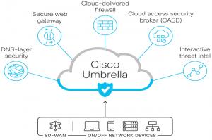 Cisco rationalise et met à niveau son offre SASE
