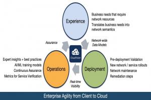 Arista met à jour sa plate-forme CloudVision avec des fonctions cloud et d'automatisation