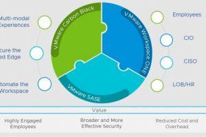 Workspace One, Carbon Black Cloud et SASE réunis dans une offre VMware