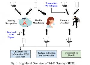 Surveillance des terminaux renforcée avec le WiFi 802.11bf