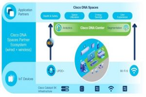 Cisco étend sa pile logicielle Catalyst pour sécuriser le retour au bureau