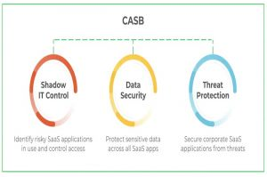 Palo Alto Networks veut faciliter l'adoption du zero trust dans l'entreprise.