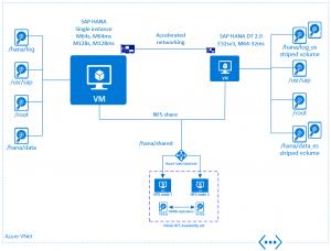 SAP réduit son partenariat stratégique avec Azure