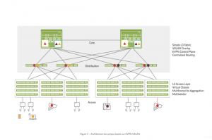 AvecEVPN-VXLAN,Juniper permet à Mist de prendre en charge la gestion de la structure du réseau