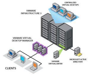 Une offre encadrée par deux fournisseurs, VMware et Citrix