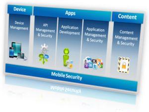 Comparaison entre les capacités natives de sécurité et de management des APIs