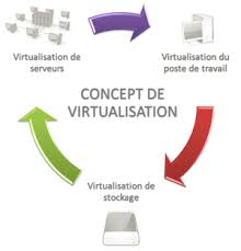 Comment la technologie affecte les plans BC / DR ?