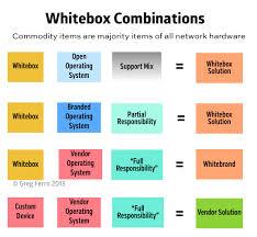 L'avenir peut être aux white box